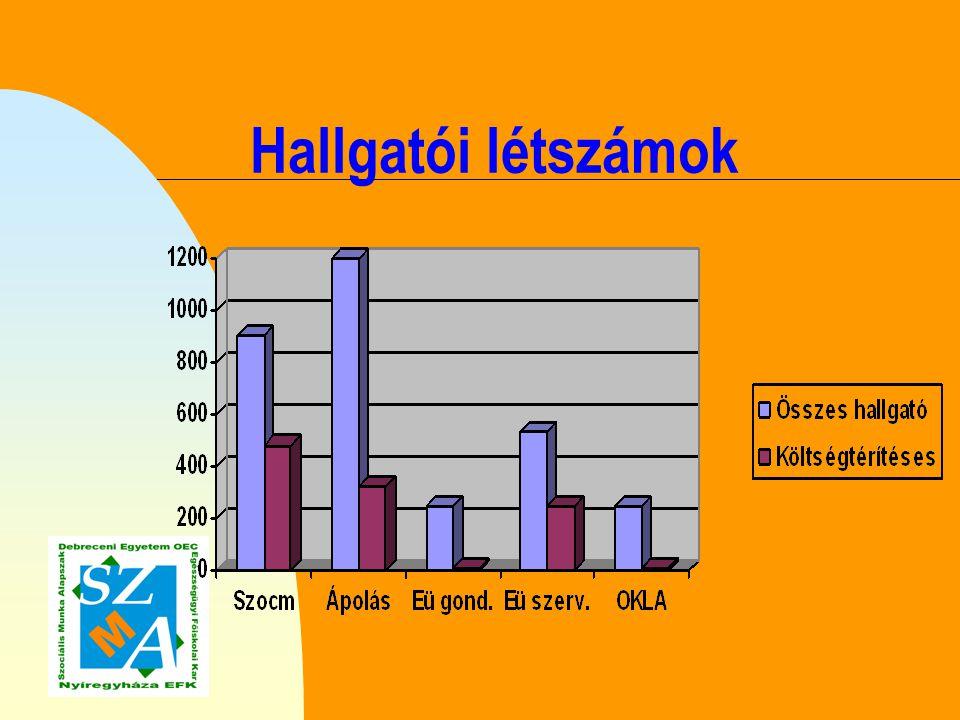 Jelentkezési arányok (2006) n Nappali tagozat: Keret: 40 fő Jelentkező: 164 fő (45) n Levelező tagozat: Keret: 130 + 30 Jelentkező: 370 fő (189)