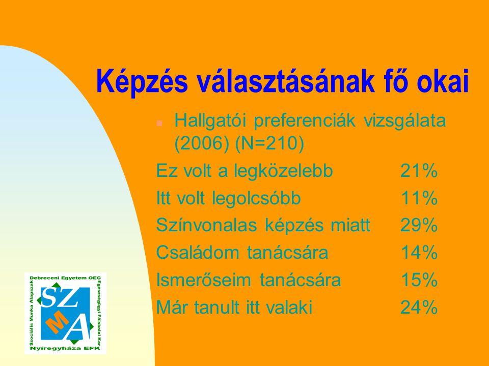 Képzés választásának fő okai n Hallgatói preferenciák vizsgálata (2006) (N=210) A DE hírneve miatt 23% A megszerezhető tudás miatt 29% A DE EFK infrastruktúrája miatt 11% Jobb esélyt nyújt a továbbtanulásra 22%