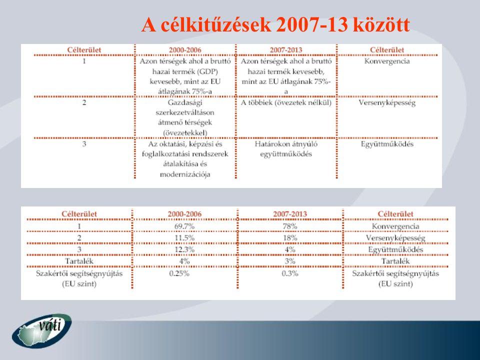 Közösségi Stratégia Irányelvek (CSG)