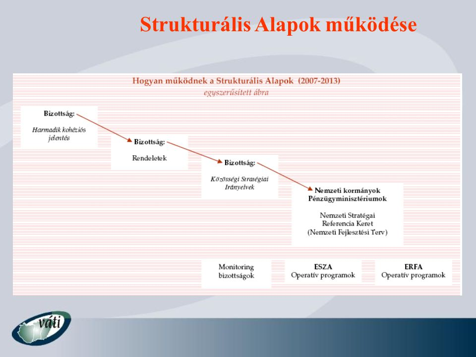 Strukturális Alapok általános rendelet 1083/2006 EK rendelet Végrehajtásra vonatkozó szabályok – 1828/2006 EK rendelet ERFA rendelet – 1783/2006 EK rendelet ESZA rendelet – 1784/2006 EK rendelet Európai Területi Együttműködés - 1082/2006 EK rendelet Kohéziós Alap – 1084/2006 EK rendelet A jogszabályok keretjellegű, minden tagállamra nézve kötelező szabályokat tartalmaznak, amiket a nemzeti jogalkotásnak be kell építeni és alkalmaznia kell.