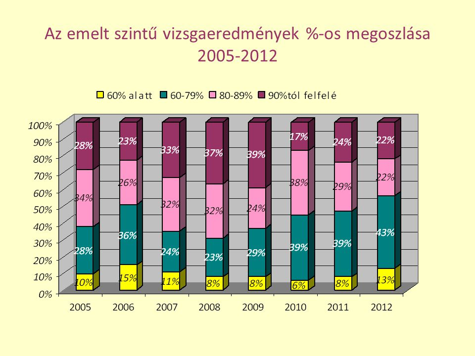 A 8 és 4 évfolyamos végzősök emelt szintű eredményeinek összehasonlítása