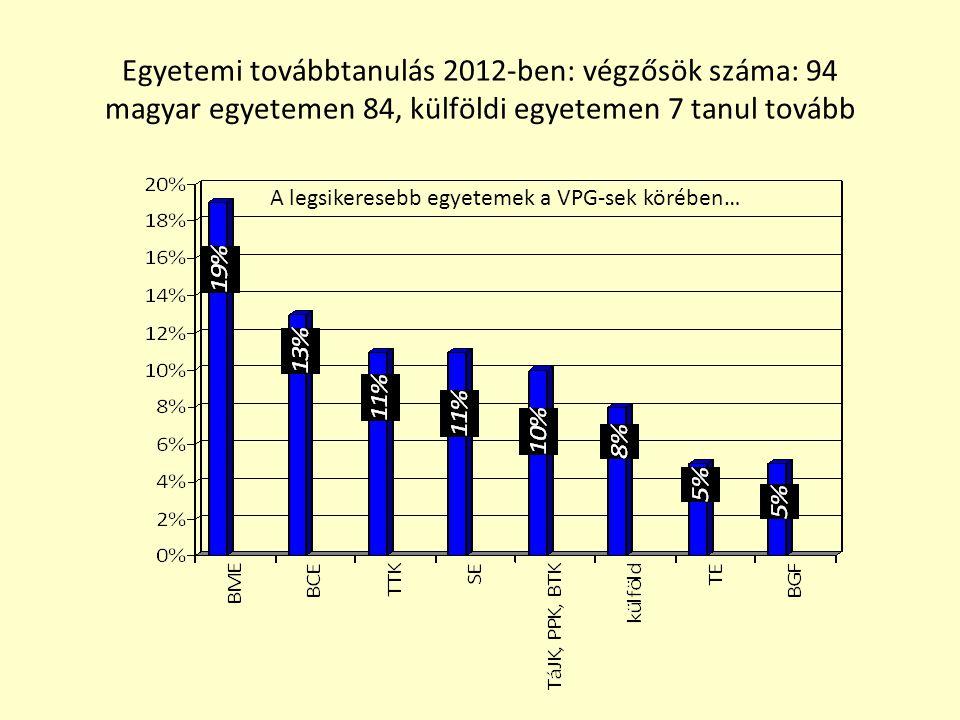 Osztályátlagok 2011-2012 Iskolaátlag: 4,63