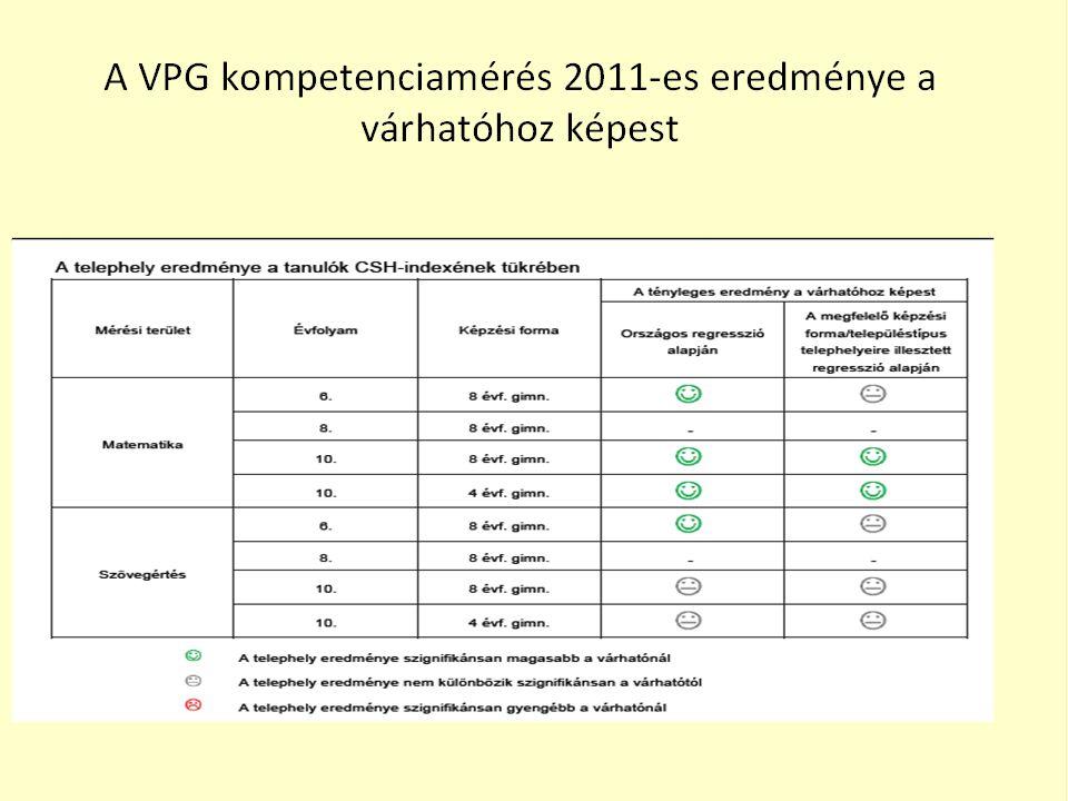 Érettségi vizsgák Vizsgázók száma:94 Középszint: 433Emelt szint: 152 A osztály: 41B osztály: 62C osztály: 49