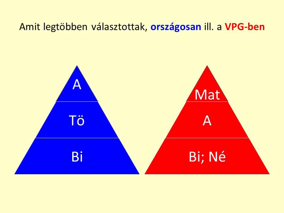 Magyar érettségi eredmények