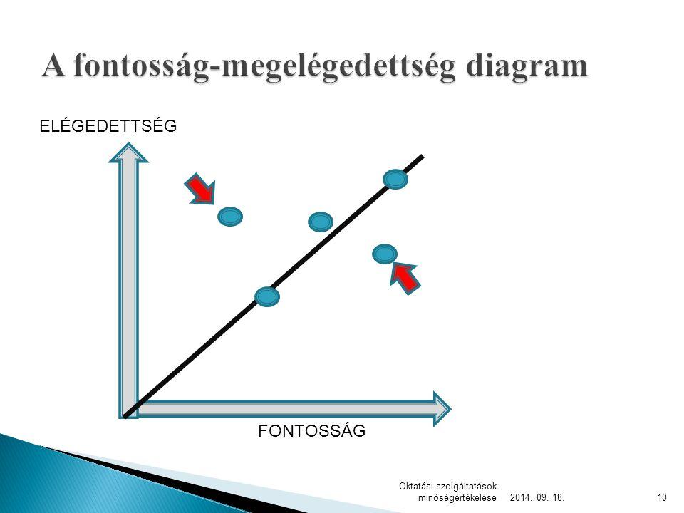 A Servqual modell az előzőekben bemutatott fontosság- megelégedettség mérésen alapuló módszer.