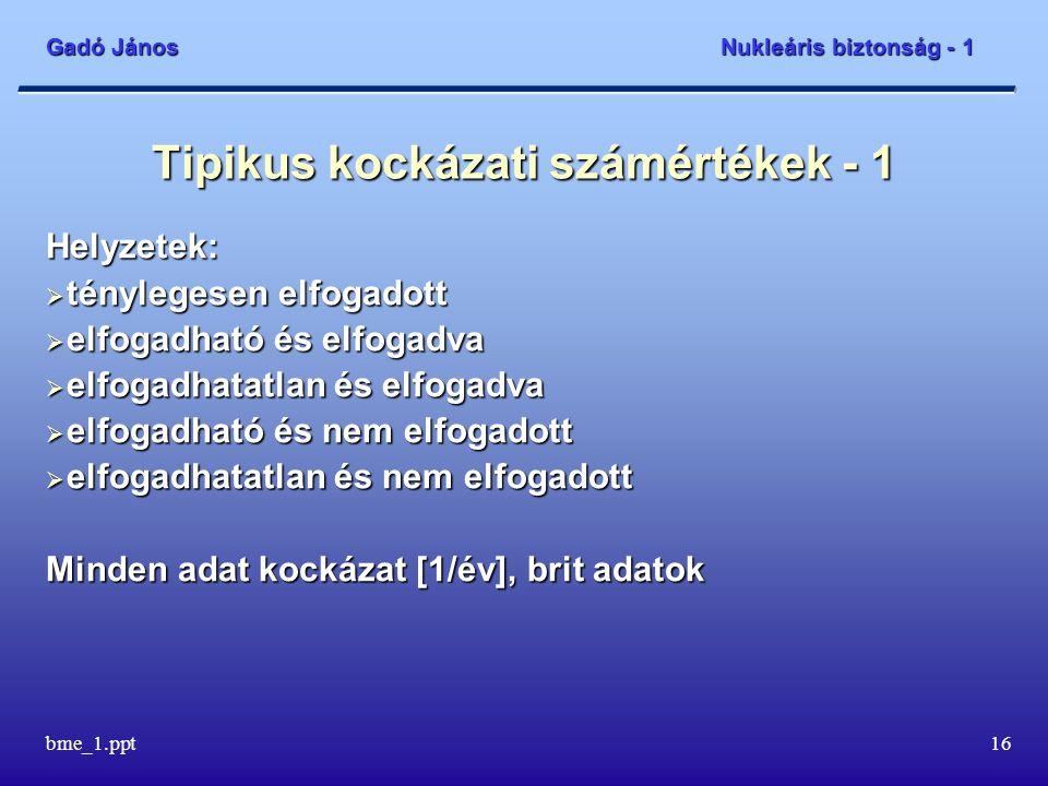 Gadó János Nukleáris biztonság - 1 bme_1.ppt17 Tipikus kockázati számértékek - 2 Ténylegesen elfogadott esetek: természetes sugárzás árvíztornádóföldrengésviharvillámmeteor 10 -2 10 -3 10 -4 10 -5 10 -6 10 -7 10 -8 10 -9 10 -10