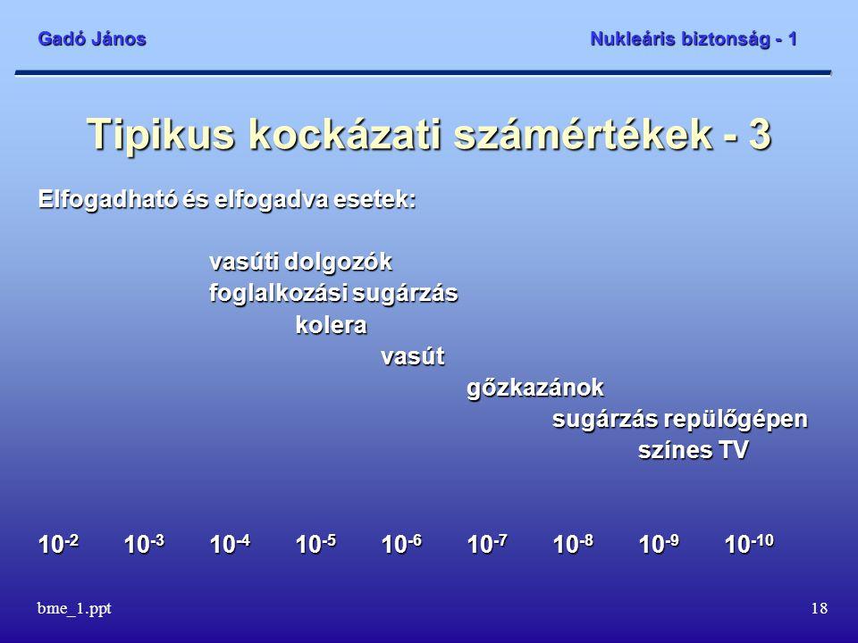 Gadó János Nukleáris biztonság - 1 bme_1.ppt19 Tipikus kockázati számértékek - 4 Elfogadhatatlan és elfogadva esetek: gátszakadásdohányzásantibiotikumokantidepresszánsok közúti balesetek fogamzásgátló pirulák diagnosztikai besugárzások 10 -2 10 -3 10 -4 10 -5 10 -6 10 -7 10 -8 10 -9 10 -10