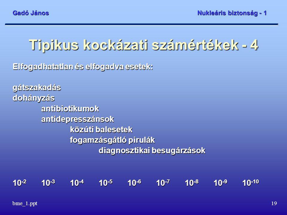 Gadó János Nukleáris biztonság - 1 bme_1.ppt20 Tipikus kockázati számértékek - 5 Elfogadható és nem elfogadott esetek: szamárköhögés vakcina légiutasok repülés kockázata a népességre holland gátszakadások USA atomerőművek 10 -2 10 -3 10 -4 10 -5 10 -6 10 -7 10 -8 10 -9 10 -10