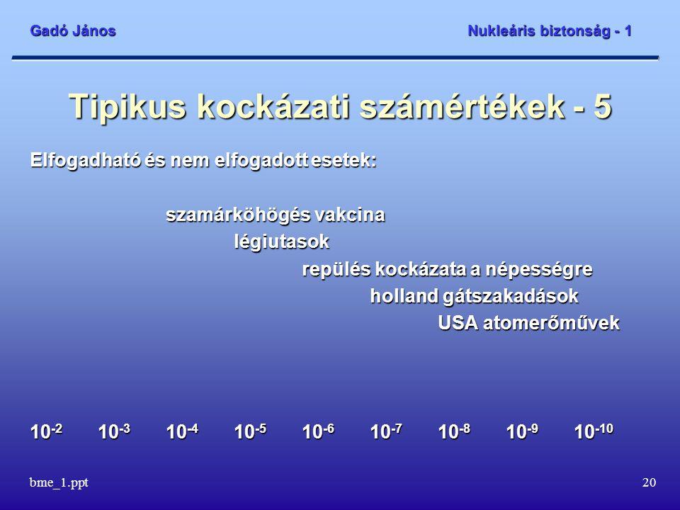 Gadó János Nukleáris biztonság - 1 bme_1.ppt21 Tipikus kockázati számértékek - 6 Elfogadhatatlan és nem elfogadott esetek: szívbetegségekrák vegyi üzemi dolgozók foglalkozási balesetk fehérvérűség tüzelőanyag elégetés 10 -2 10 -3 10 -4 10 -5 10 -6 10 -7 10 -8 10 -9 10 -10