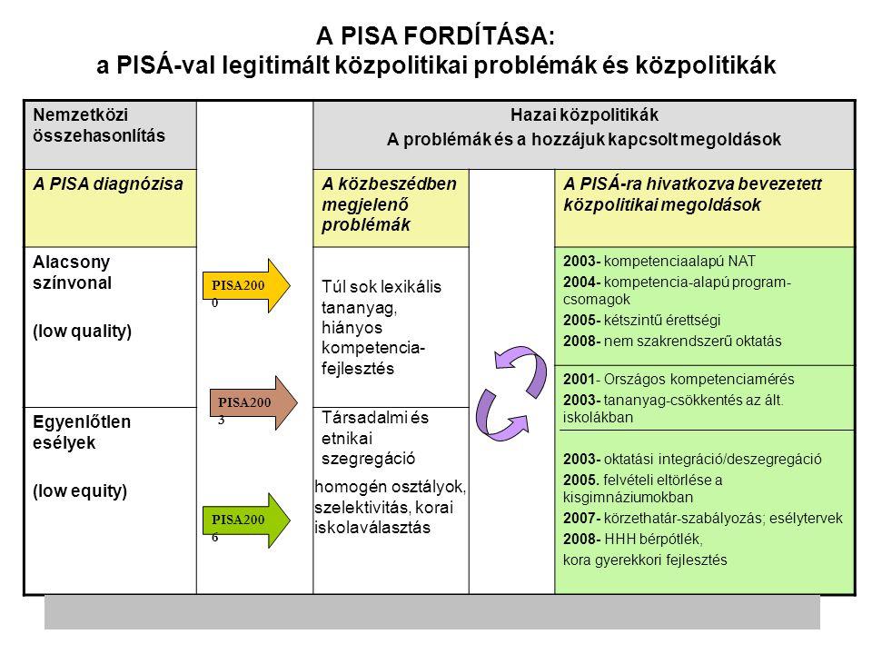 Románia 2001-ben, 2006-ban (és 2009-ben) vett részt: 2003-ban kimarad Az oktatáskutatásnak és az állami tudásméréseknek csekély hagyománya van Megfelelési kényszer és patyomkin-politika a nemzetközi fejlesztő szervezetek és az EU felé → Bürokratikus végrehajtás, eredmények bagatellizálása 2009-től: növekszik a mérés-értékelés jelentősége az oktpol-ban, a PISA-eredményekről is egyre több szó esik a szakmai és politikai közbeszédben