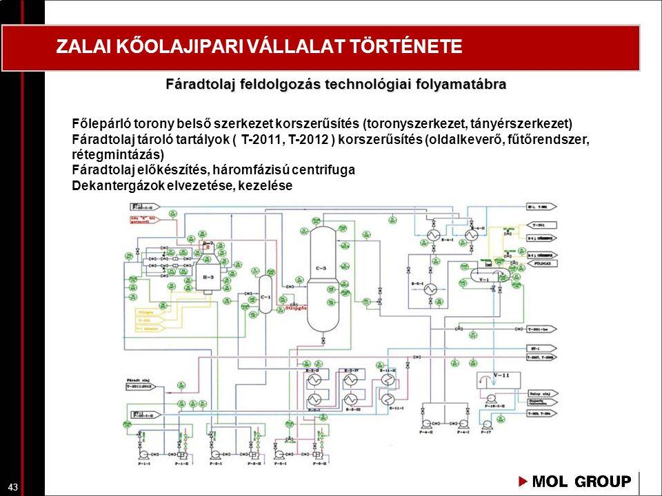 44 ZALAI KŐOLAJIPARI VÁLLALAT TÖRTÉNETE Fejtermék tárolótartály zárttá tétele Vízellátó rendszer korszerűsítése Fluxálóolaj hasznosítás, bitumengyártás Fáradtolaj feldolgozás technológiai folyamatábra, hűtővízrendszer