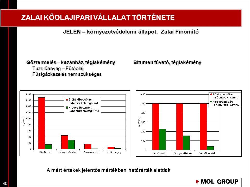 49 ZALAI KŐOLAJIPARI VÁLLALAT TÖRTÉNETE JELEN - környezetvédelemi állapot, Zalai Finomító 2009 őszén elvégzett imisszió mérések A mért értékek jelentős mértékben határérték alattiak