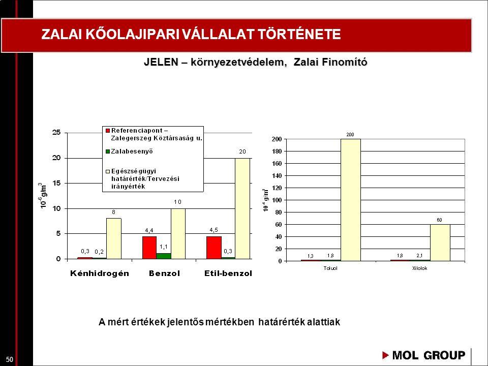 51 ZALAI KŐOLAJIPARI VÁLLALAT TÖRTÉNETE JELEN - környezetvédelemi beruházások, Zalai Finomító