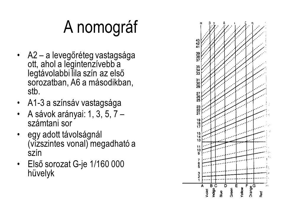 Számítások d = (D 2 /8R) d levegőréteg vastagsága D a gyűrű átmérője R planokonvex lencse sugara d = mI/2n (empirikusan meghatározott) I – intervallum (m páratlan - világos, m páros – sötét) n a film refrakciós indexe 2nd cos r = (m+1/2 l)