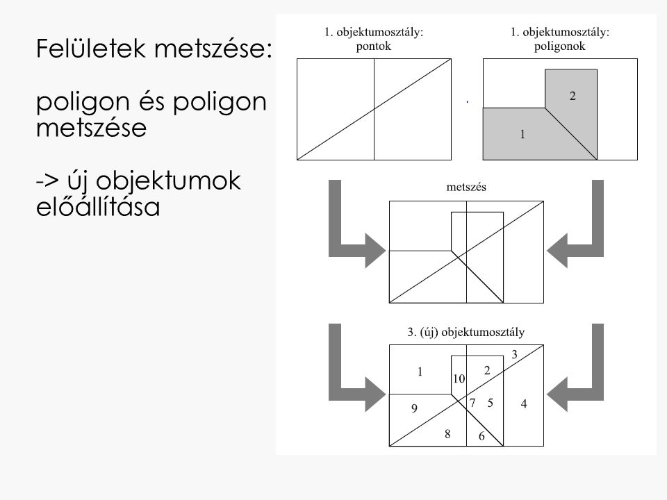 Két jelenség topológiai viszonyainak elemzése: kolesz közeli luxus kocsma Geomedia: Analysis-> Spatial Query Topológiai műveletek : TOUCH COUNTAIN ARE COUNTAINED BY ENTIRELY CONTAIN ARE ENTIRELY CONTAINED BY OVERLAP MEET ARE SPATIALLY EQUAL ARE WITHIN DISTANCE OF