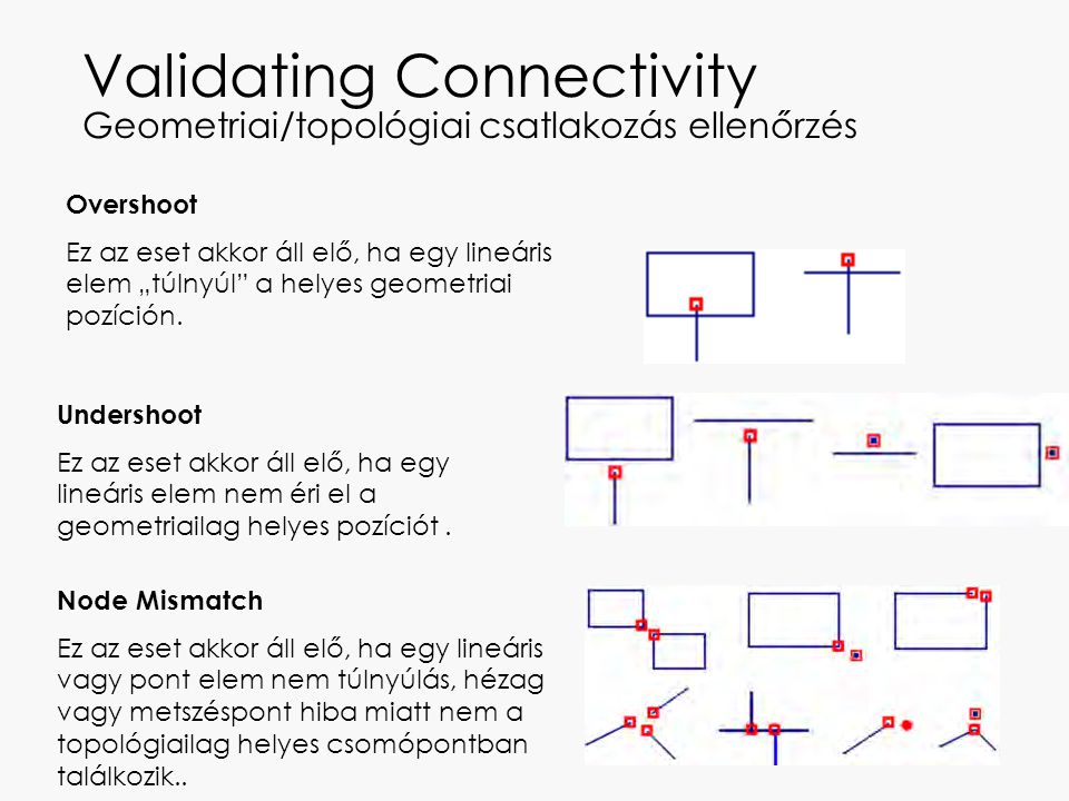 Connectivity Error Példák Overshoot Undershoot Node Mismach Intersection Not Broken Nearly Coincident Node Mismach Intersections Not Coincident
