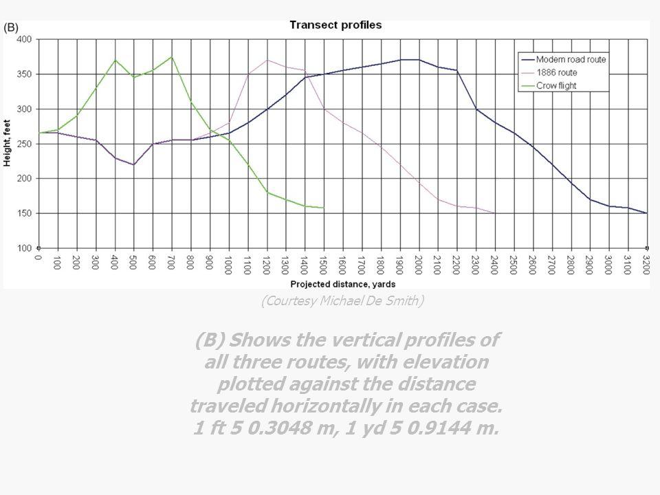 Terrain surface representation and analysis – Digital Contourline Model (DCM), – Digital Surface Model (DSM), – Digital Elevation Model (DEM), – Digital Terrain Model (DTM)