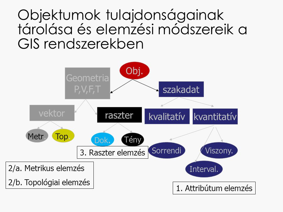 Attribútum elemzés Lekérdezés attribútumok kombinációjával Két attributum viszonyának megjelenítése scatterplot ábrán Két attribútum közötti viszony megjelenítése regressziós egyenessel Egy jelenség térbeli heterogenitásának megjelenítése attribútumok vagy indikátorok tematikus megjelenítésével