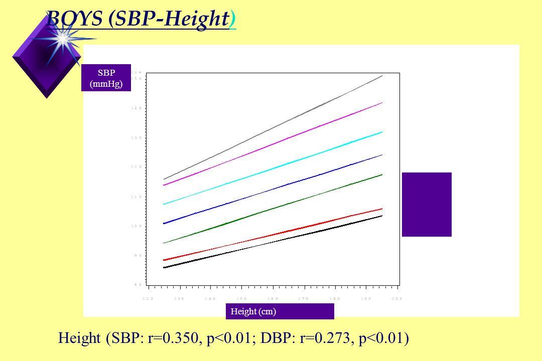 GIRLS (SBP-Height) Height (SBP: r=0.246, p<0.01; DBP: r=0.209, p<0.01) 95 90 75 50 25 10 5 Height (cm) SBP (mmHg)