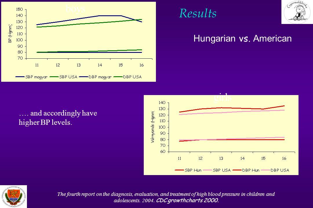 Results Menghetti E et al.(1999) J Hypertens 17(10):1363-72; Wang X et al.