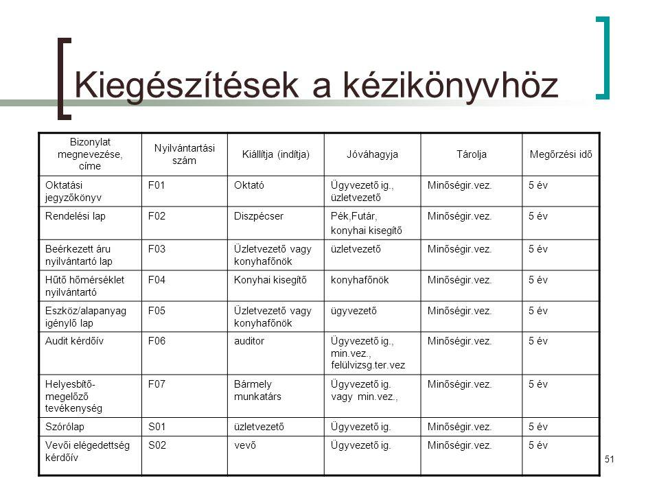 2011.12.09.52 Feladat Teljes feladat tartalma:  Kézikönyv az alábbi fejezetekkel: Bevezető (cégbemutatás, milyen szabványra, területekre építünk MIR-t stb.) Minőségirányítási rendszer (  szabvány 4.