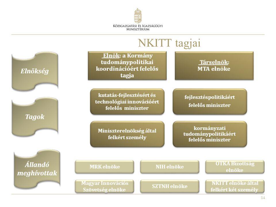 15 Nemzeti Kutatási, Innovációs és Tudománypolitikai Tanács feladatai Állást foglal:  K+F+I stratégiai jelentőségű kérdésekről  finanszírozásának mértékéről és szerkezetéről  Kutatási és Technológiai Innovációs Alap programstratégiájáról és felhasználási tervéről Véleményezi:  a Kutatási és Technológiai Innovációs Alap gazdálkodását  a K+F+I összefüggő kormány-előterjesztések tervezetét  az OTKA pénzügyi forrásainak fő felosztását