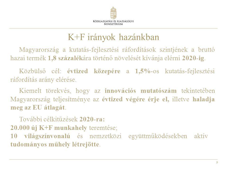 10 K+F irányok hazánkban K+F+I támogatási rendszer átalakítása keretében:  csökken a pályázati adminisztráció  sor kerül a jelenlegi, szinte kizárólag projektalapú K+F+I támogatási rendszer diverzifikációjára is.