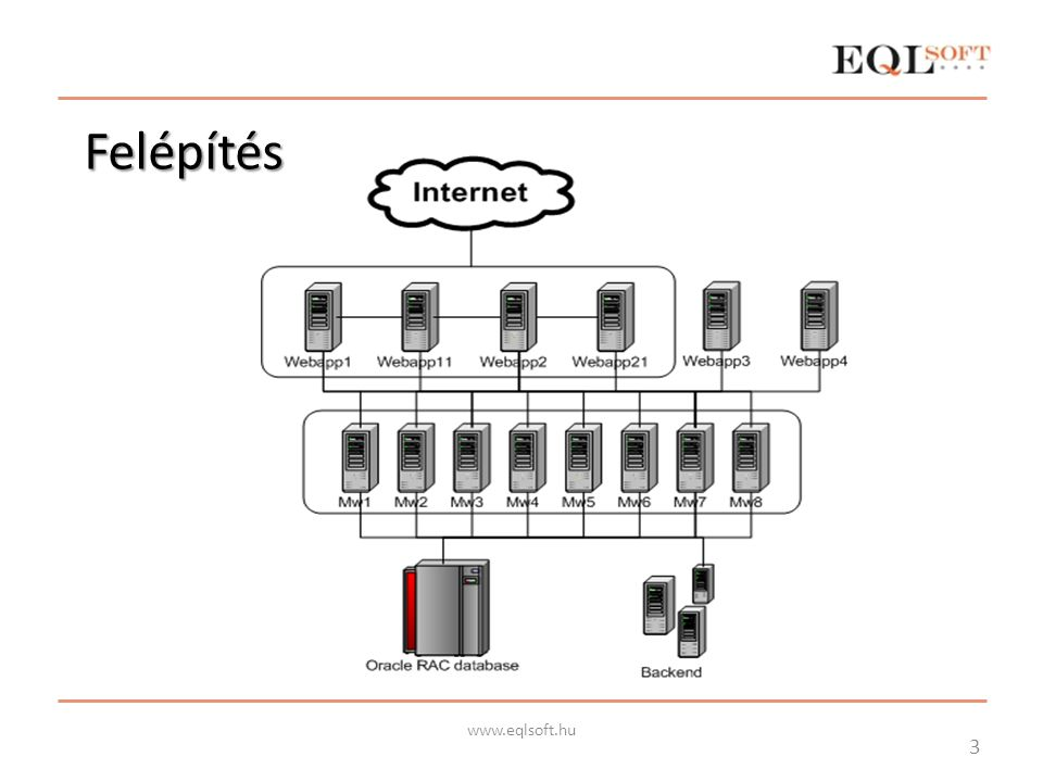 Modernizáció, migráció BEA Weblogic 8 → Oracle Weblogic 10 Java SE 5 Webapp cluster kialakítás (Sun Java 1.4 bug) Üzleti logika: több száz üzleti folyamat EJB Session Bean Web Service interfész Web alkalmazások (Házibank) – Struts alapú 4 www.eqlsoft.hu
