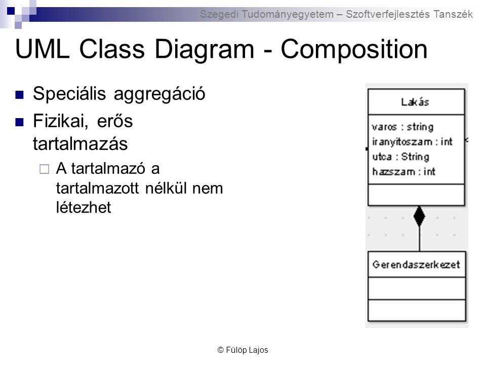 Szegedi Tudományegyetem – Szoftverfejlesztés Tanszék UML Class Diagram – Általánosítás és specializáció (öröklődés) Általánosítás: bizonyos osztályok közös tulajdonságai alapján egy új osztály létrehozása Specializáció: Egy osztály speciális esete(i) © Fülöp Lajos