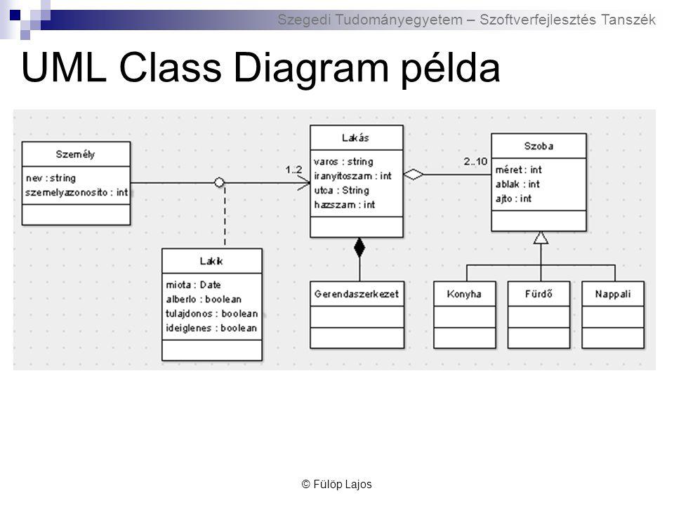 Szegedi Tudományegyetem – Szoftverfejlesztés Tanszék Osztályok közötti kapcsolatok - implementációs példák A példa kapcsolatot A -> B szerint értelmezzük Asszociáció  A osztály egy metódusának paramétere B típusú  A osztály egy metódusa hívja B egy metódusát  A osztály egy metódusa (lokálisán) példányosítja B-t  A osztály egy metódusának visszatérési típusa B Aggregáció  A osztály tartalmaz egy B-re mutató pointert Kompozíció  A osztály tartalmaz egy B adattagot Öröklődés  A osztály B-ből származik © Fülöp Lajos