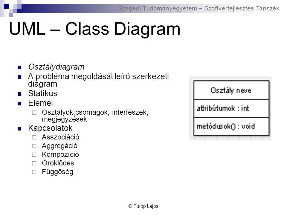 Szegedi Tudományegyetem – Szoftverfejlesztés Tanszék UML – Class Diagram - Association Társítás, összekapcsolás Név, azonosító Egy vagy kétirányú Asszociációs osztály  Asszociáció, kapcsolat részletei  Pl.