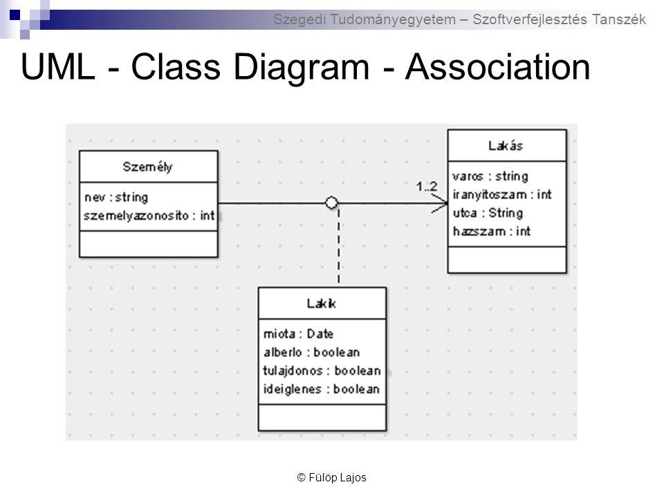 Szegedi Tudományegyetem – Szoftverfejlesztés Tanszék UML – Class Diagram - Aggregation Speciális asszociáció Egyik objektum része a másiknak Nem erős tartalmazás © Fülöp Lajos