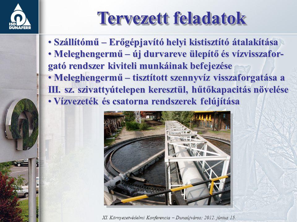 Köszönöm a figyelmet.Köszönöm a figyelmet. XI. Környezetvédelmi Konferencia – Dunaújváros; 2012.