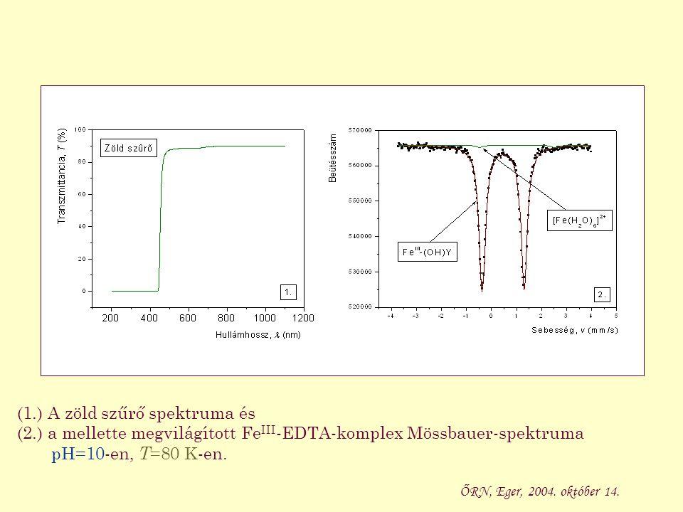 (1.) Az UV szűrő spektruma és (2.) a mellette megvilágított Fe III -EDTA-komplex Mössbauer-spektruma pH=10-en, T =80 K-en.