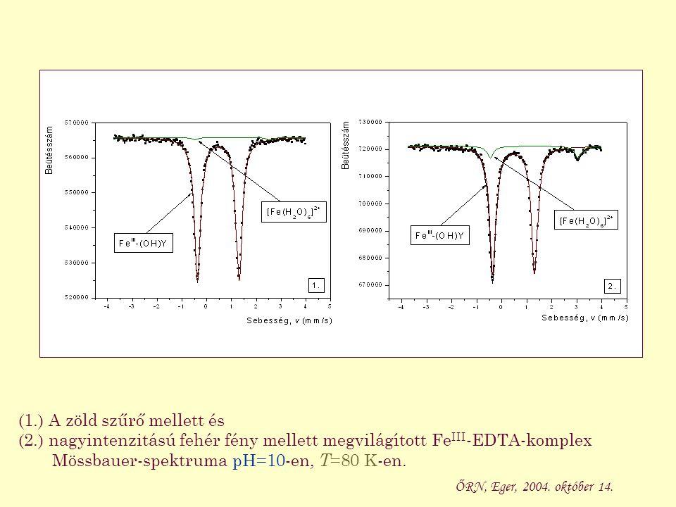 A FeCl 2 + EDTA rendszer UV-Vis spektruma pH=7-en, T =298 K -en elegyítést követő különböző időkben.