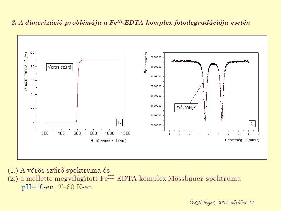 (1.) A zöld szűrő spektruma és (2.) a mellette megvilágított Fe III -EDTA-komplex Mössbauer-spektruma pH=10-en, T =80 K-en.