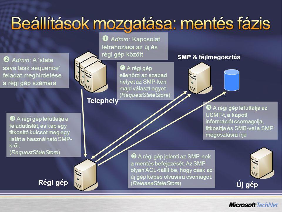 Új gép Régi gép SMP és fájlmegosztás Telephely  Admin: OS telepítés feladatlista meghirdetése az új gépre  Az új gép futtatja a feladatlistát, megkapja a titkosító kulcsot és az SMP-t, ahol a lementett adatok találhatók (RequestStateStore)  Az új gép megkapja a fájlmegosztás nevét az SMP-től (RequestStateStore)  USMT futtatás: a beállítások letöltése (SMB- vel), a titkosítás feloldása; az adatok helyreállítása  Az új gép jelenti, hogy az SMP állapot betöltése véget ért.