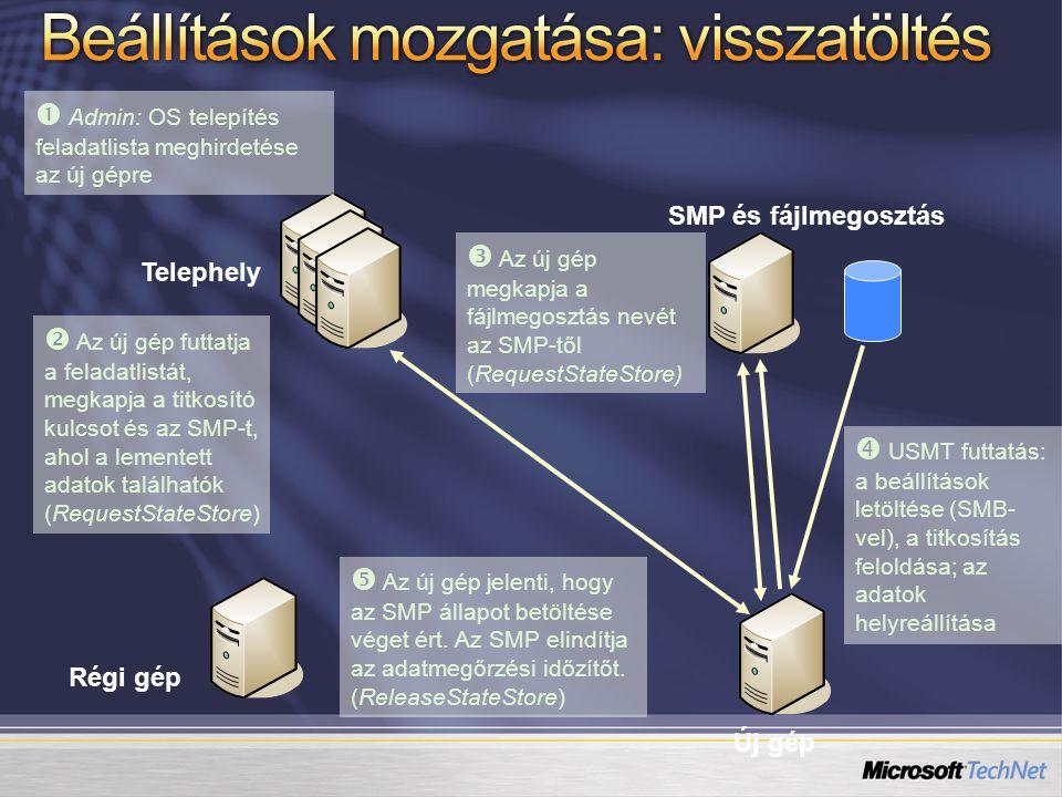 """Az egyik lehetséges """"mellékhatás - a Vista User Account Control hatása az alkalmazásainkra Az esetek többségében jótékony hatású – futtatás Administrator jog nélkül és Power Users nélkül Ismernünk és értenünk kell a futási szinteket és a file és registry virtualizációt"""
