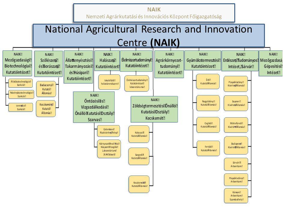 13 A NAIK intézetei, kutatóállomásai Research Institutes and Stations of NARIC