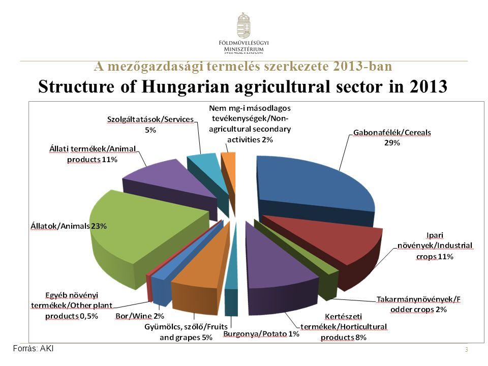 4 A mezőgazdasági termelés szerkezetének változása Changes of the structure in Hungarian agricultural sector Forrás: AKI Crop production Animal husbandry Agricultural services