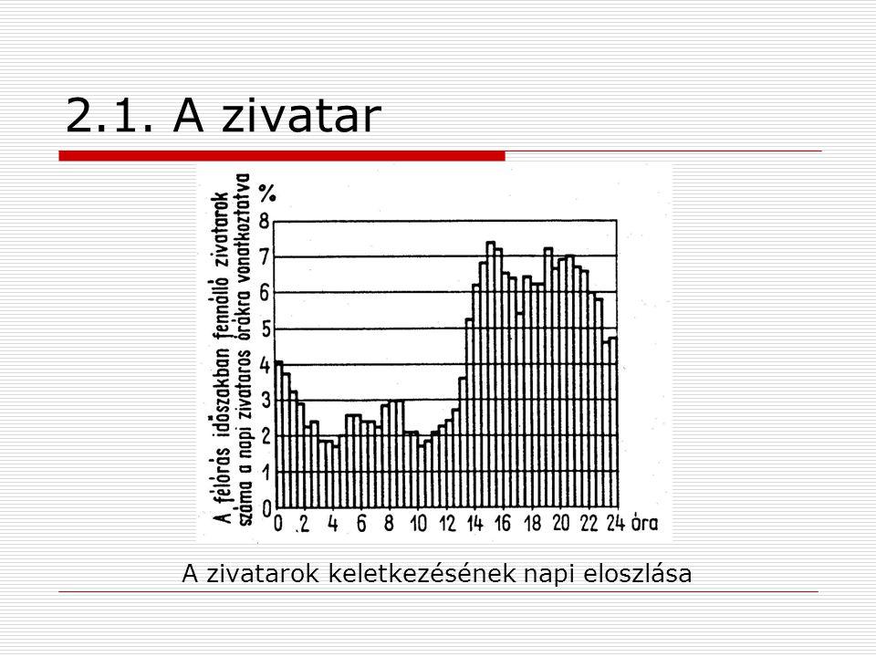 2.1. A zivatar A zivatarok évi eloszlása