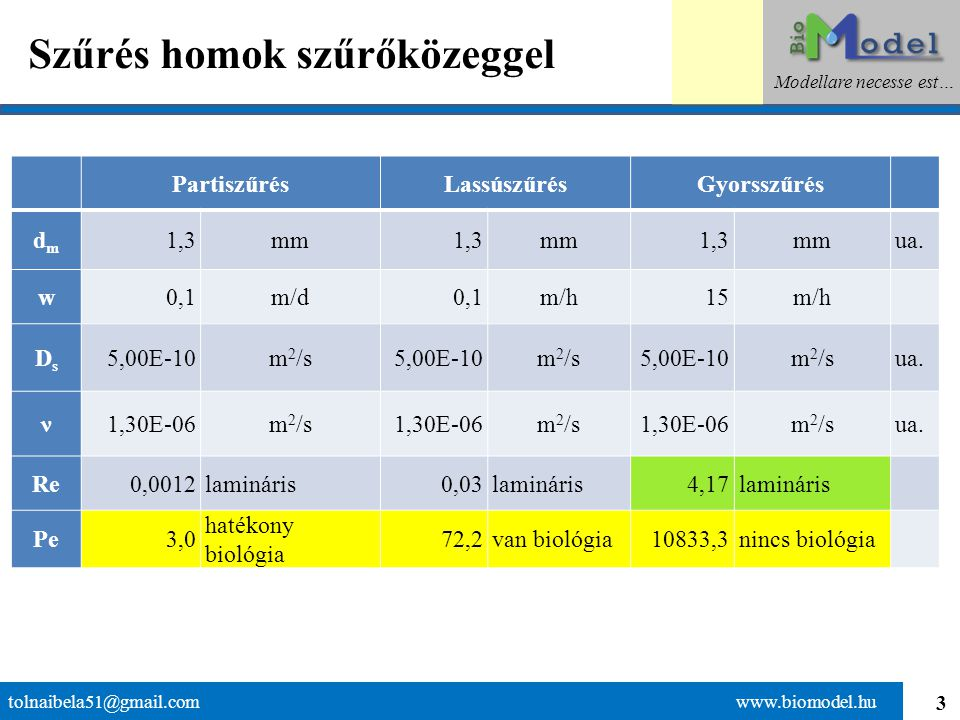 4 Jellemző szemcseátmérő tolnaibela51@gmail.com www.biomodel.hu Modellare necesse est… forrás: Juhász József / Hidrogeológia
