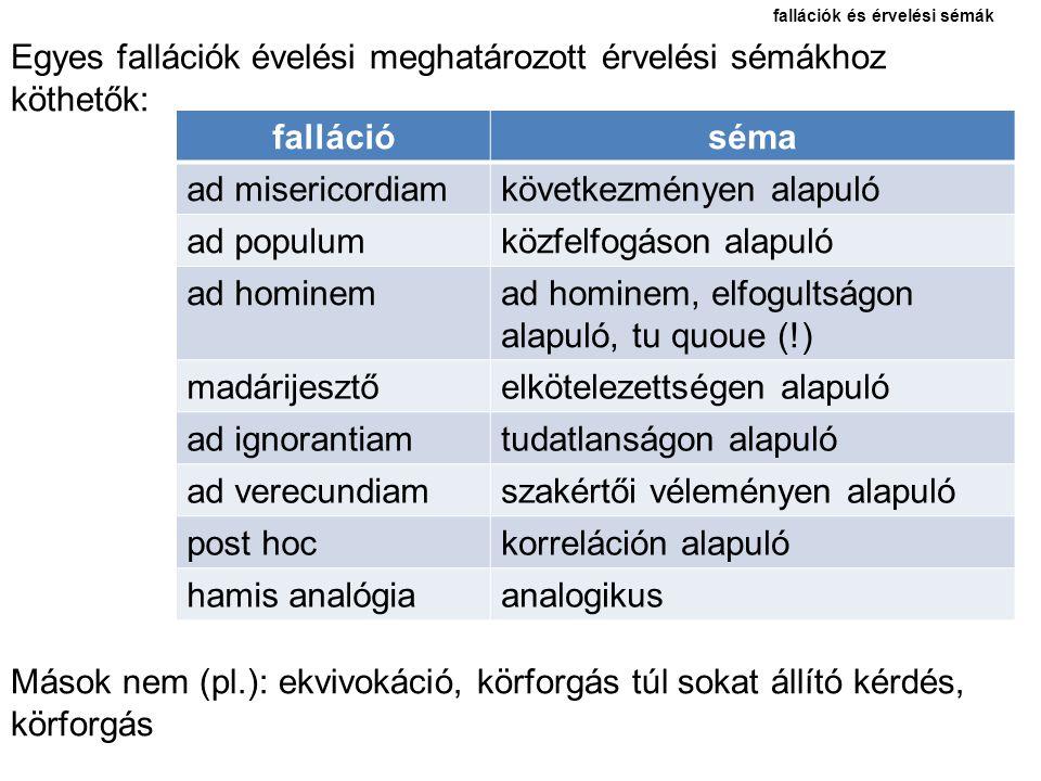 a fallációk nevei A fallációk nevei között vannak olyanok, amelyek eleve hibás érvelést jelölnek, és olyanok, amelyek egy érvelési sémát jelölnek, amelynek bizonyos esetei hibásak.
