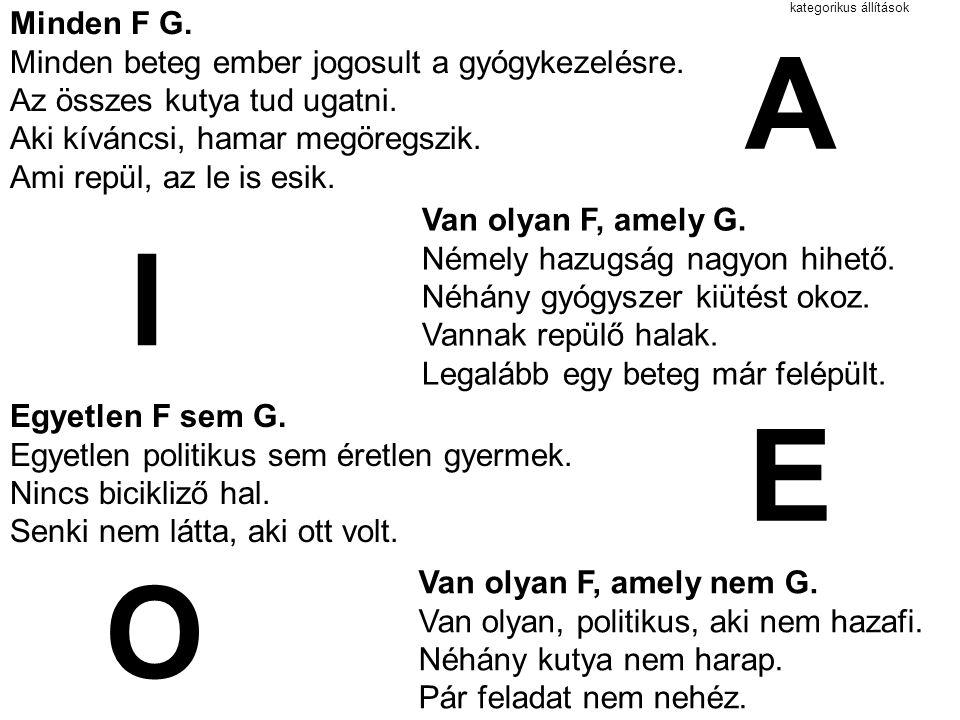 Venn-diagramok 123 FG 1: F de nem G 2: F és G 3: G de nem F satírozás = az adott rész üres, nincs olyan dolog vonal = az adott rész nem üres, van olyan dolog FG FGFGFG A: Minden F G I: Van olyan F, amely G E: Nincs olyan F, amely G O: Van olyan F, amely nem G