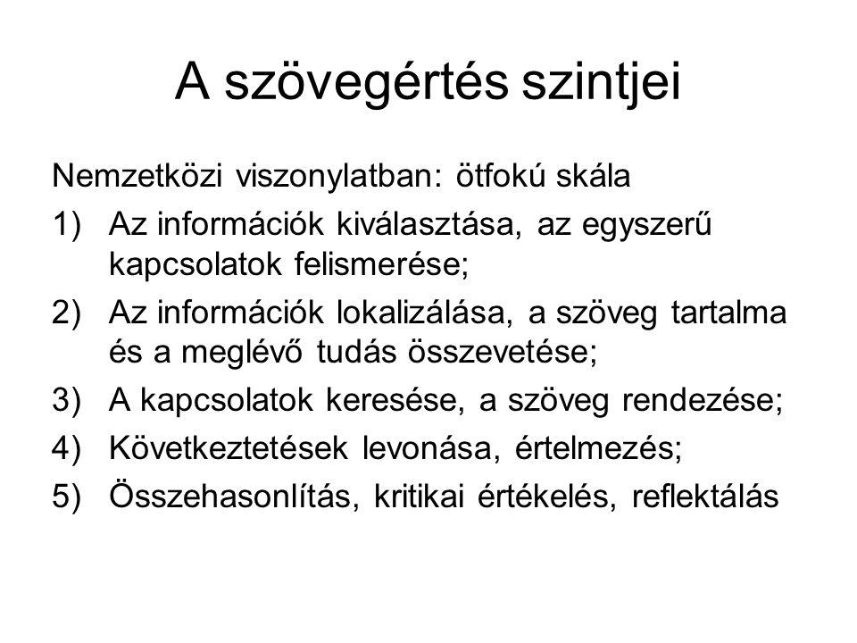 A szövegértés szintjei Magyarországi monitor-vizsgálatok 1)Szó szerinti olvasás: -az információk keresése; -összpontosítás az információkra és azok visszakeresésére; -a szövegben kifejezett gondolatok megtalálása; kiválasztása; -az olvasottak szó szerinti megértése;