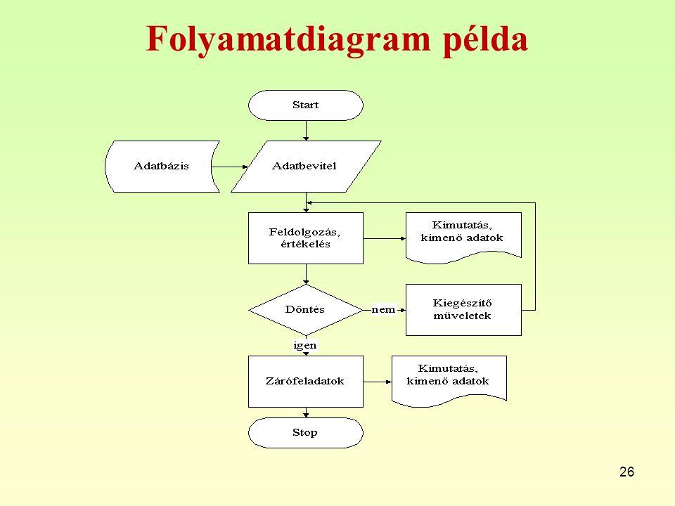Hisztogram A hisztogram a vizsgált folyamat mért, észlelt adatainak grafikus ábrázolása olyan módon, hogy azok megoszlása alapján a törvényszerűségek felismerhetők legyenek.