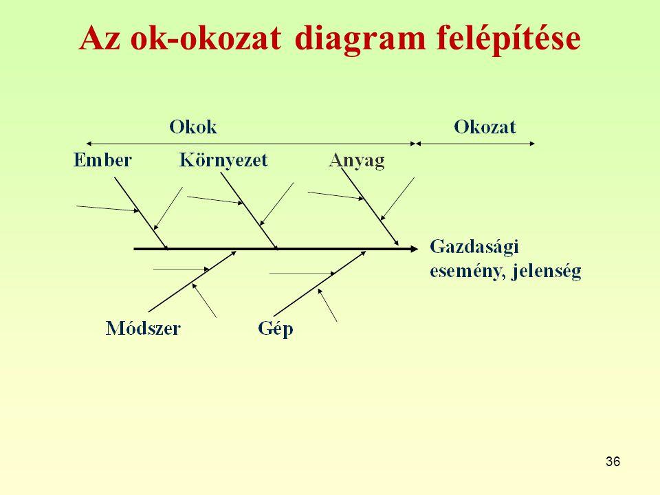 Korrelációs diagram A korrelációs vagy szórási diagram lehetőséget nyújt arra, hogy az egymáshoz tartozó értékeket (érték- párokat) grafikusan ábrázoljuk, és ezzel a két változó közötti lehetséges kapcsolatot vizsgálhassuk.