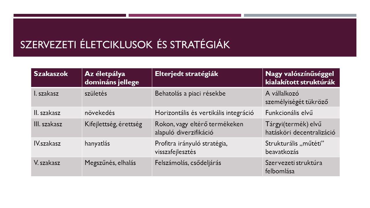 STRATÉGIA ÉS VEZETÉS (OPERATÍV MENEDZSMENT) Stratégiai menedzsment Operatív menedzsment FeladataA nyereségszerzési potenciál növelése profitszerzés TevékenységeiIdőszakosok, egyediekFolytonosak, ismétlődőek Szervezeti megvalósításaprojektekÁllandó egységek vezetéseA változásokra irányulFenntartó jellegű
