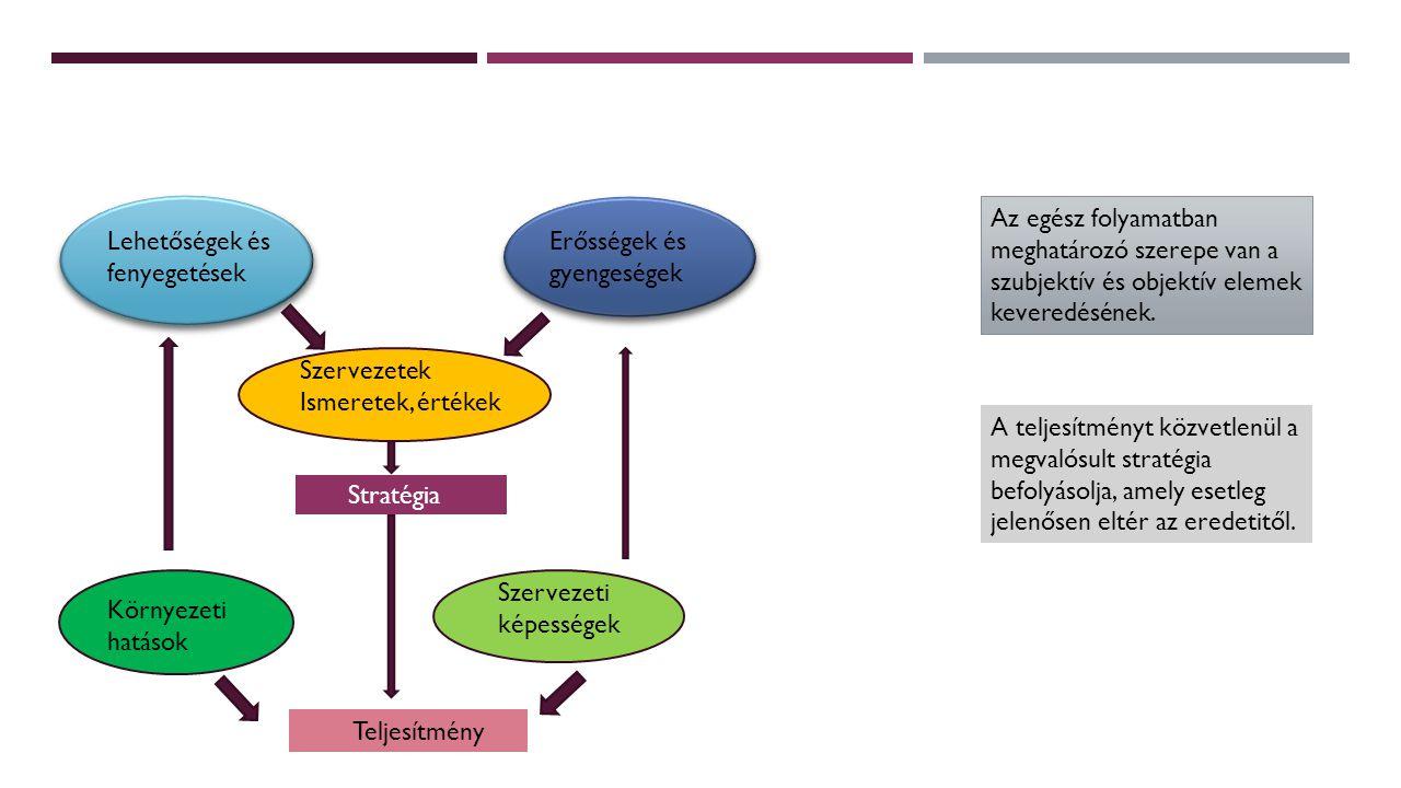 A STRATÉGIAI MENEDZSMENT EGYES FÁZISAI  Helyzetelemzés (külső és belső környezet elemzése – ezek jelentik a jövőbeni trendek kiindulópontjait)  A küldetés kapcsolata a stratégiával (a működési kör, a belső működési elvek és az érintettekkel való kapcsolat alapelveit fogalmazza meg.)  működési kör: megadásához a következő három tényezőt kell egyidejűleg definiálni: a) azok a szükségletek, igények, amelyeket ki akarunk elégíteni b) azok a fogyasztói csoportok, amelyeknek igényeit ki akarjuk elégíteni c) azok az eljárások, módszerek, amelyekkel az igényt kielégítjük  Belső működési alapelvek - a vállalati kultúrából származtatjuk (saját történet, egyediség, szelleme, értékrendje, hagyománya) – ennek része a vállalati filozófia  Az érintettekhez való viszonyok alapelvei