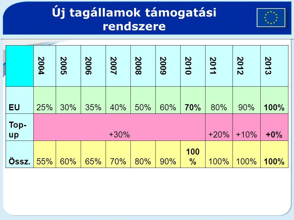 KAP 2007-2013 2002-es finanszírozási plafon (1%-os növekedés) határt szabott a KAP kiadásoknak Egyesült Királyság és Franciaország sikertelen kompromisszumos kísérlete 2005.
